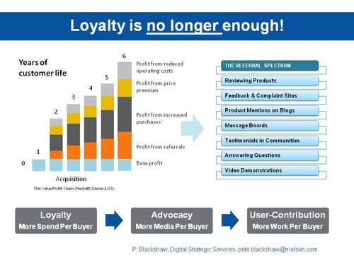 Loyalty-Advocacy-UserContribution