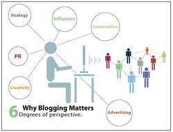 Whyblogging